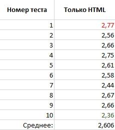 тест html в autoptimize