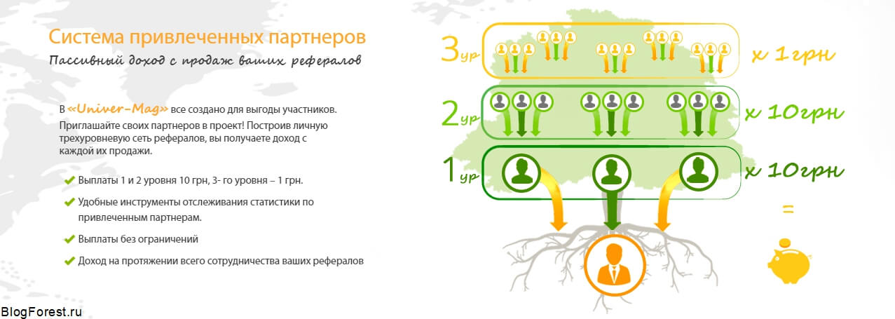 Партнерская программа Univer-mag - заработок в интернете без вложений.(BlogForest)