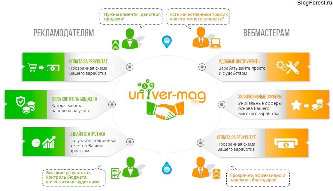blogforest-univer-mag