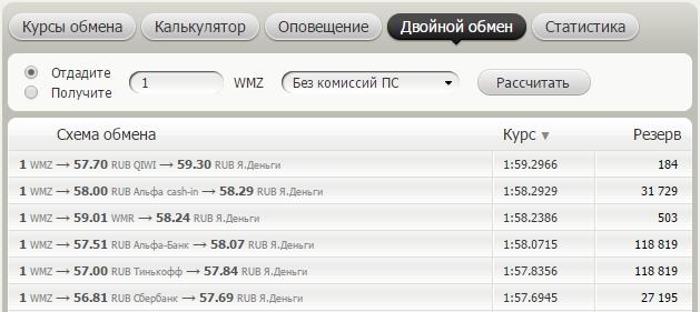 Обмен WebMoney WMZ на Яндекс.Деньги – blogforest