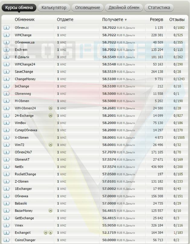 Обмен WebMoney WMZ на Яндекс.Деньги – где выгоднее обменять - bestchange_blogforest