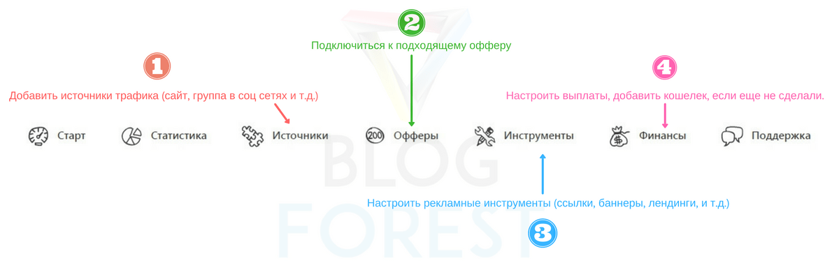 Профиль — Advertise_menu_BF